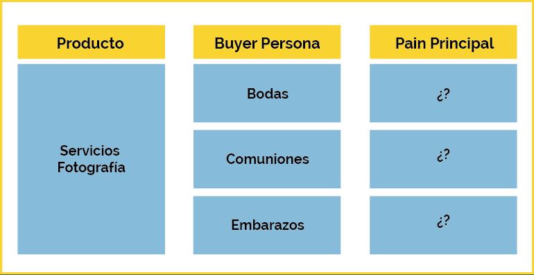 Exemple d'acheteur