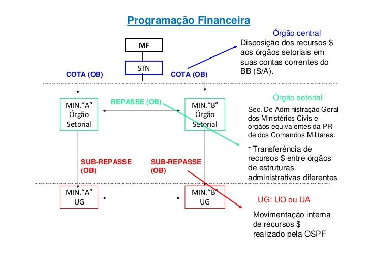 Fluxo da programação financeira