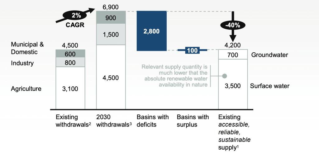 2030 Water Gap WRG