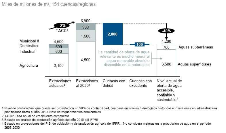 2030-water-resources-group-spanish