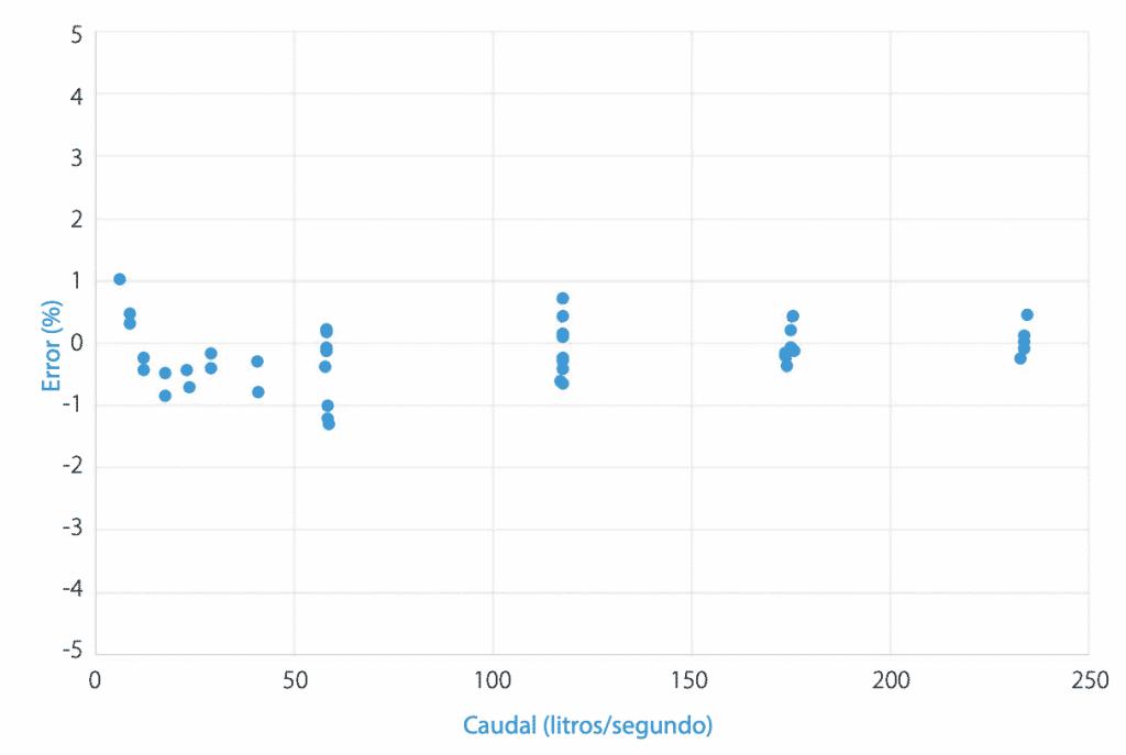Precisión de la medición con PikoMeter