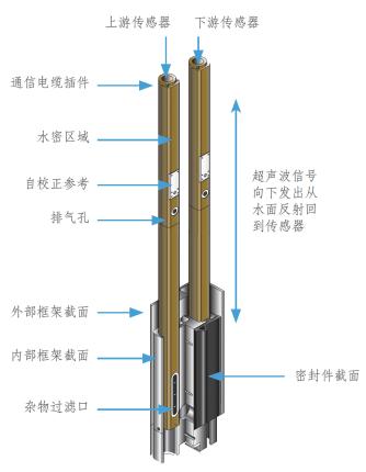 一体化测控槽闸传感器详图