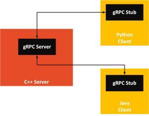 gRPC Architecture