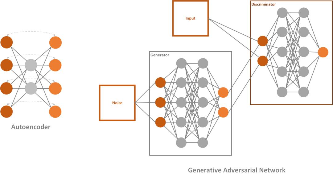 Autoencoder and GAN