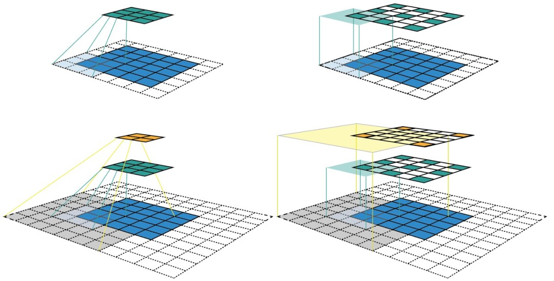 Receptive Fields on the first and second layers (left) and Centers of receptive fields of the first and second layer (right)