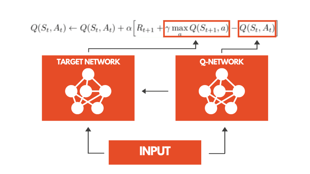 Reinforcement Learning Deep-Q Learning Two Networks