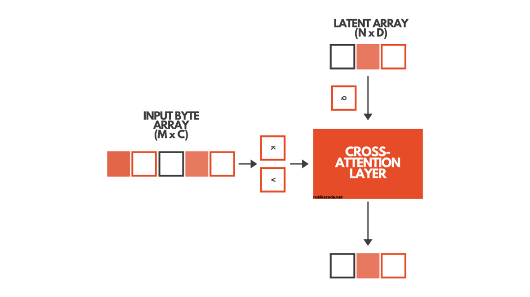 Cross-Attention Layer