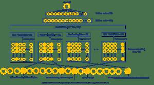 MEB Architecture