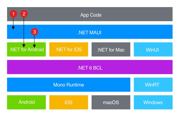 .NET 6 Architecture