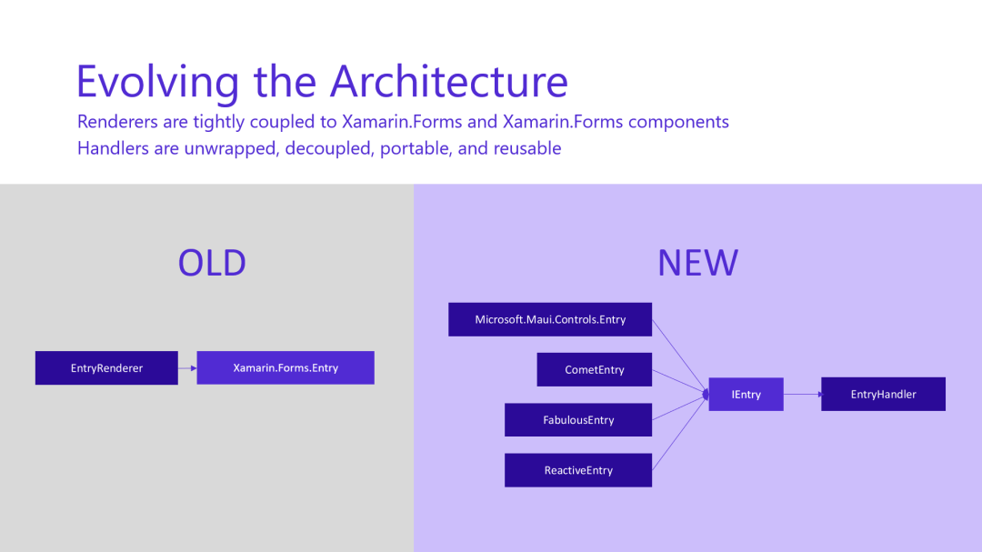 .NET 6 MAUI New Architecture