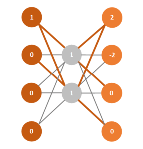 Autoencoder Architecture - Learning