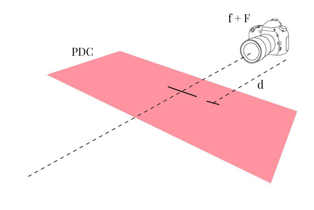 Gráfico explicativo de la profundidad de campo