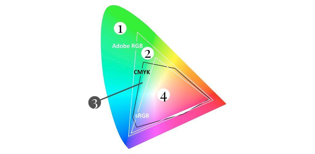 Gama de colores de los diferentes espacios de color (RGB, CMYK)