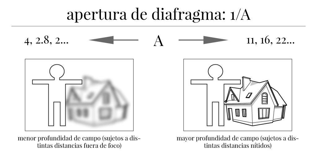 Resumen de técnica fotográfica básica: apertura de diafragma.