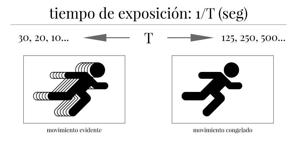 Resumen de técnica fotográfica básica: tiempo de exposición y movimiento.