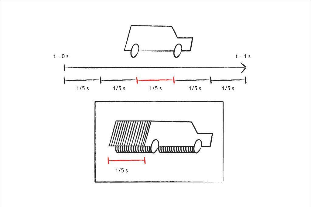 Triángulo de Exposición: tiempo de exposición, explicación.