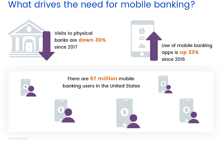 The need for mobile banking