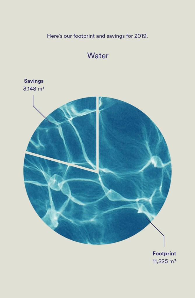 infographic organic basics water use footprint