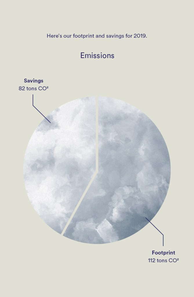 infographic organic basics emissions footprint