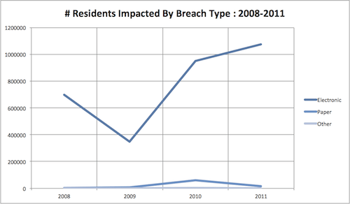 Residents Impacted By Breach Type