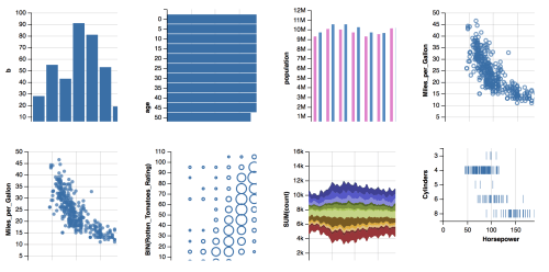 Data Visualization   rud is   Page 4