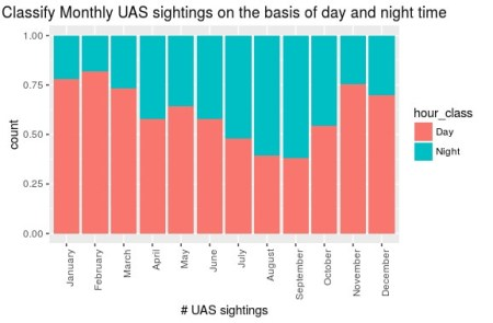 Classify Monthly UAS sightings on the basis of day and night time