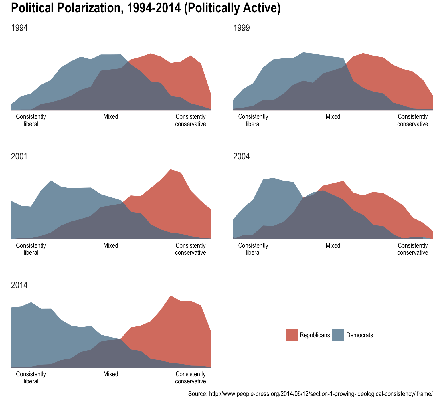 Bridging The Political [Polygons] Gap with ggplot2