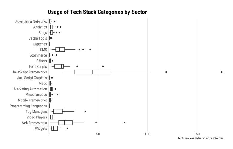 Identify & Analyze Web Site Tech Stacks With rappalyzer