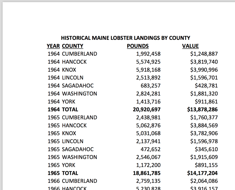 Comparing 2017 Maine Lobster Landings To Historical Landings