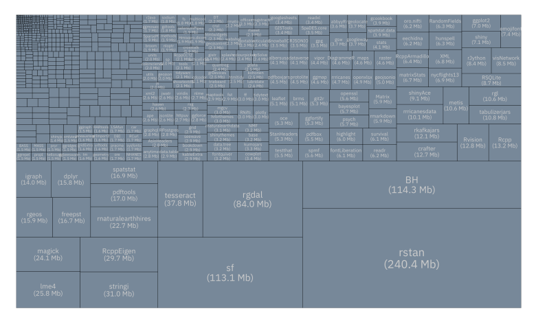 treemap of package disk consumption