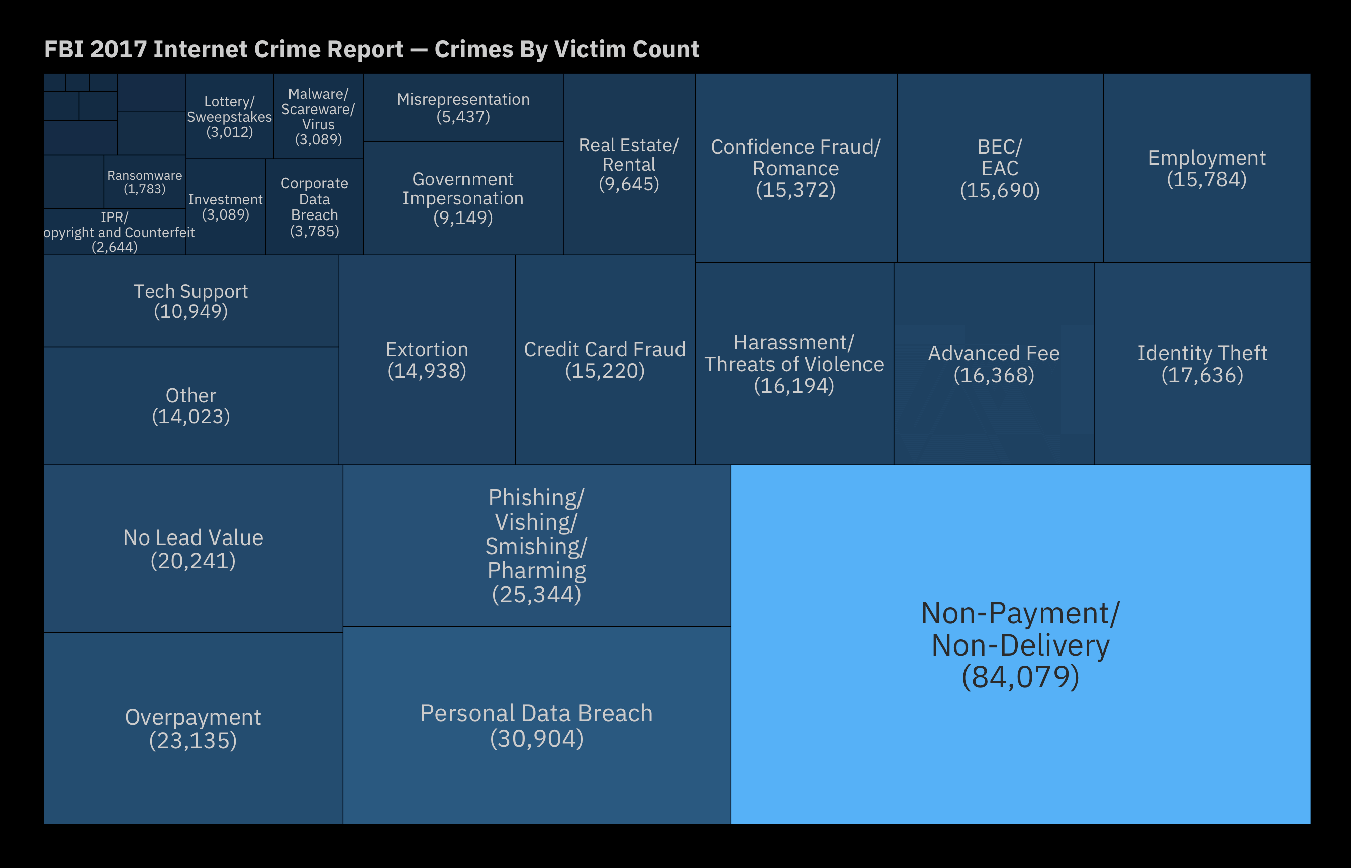 Wrangling Data Table Out Of the FBI 2017 IC3 Crime Report