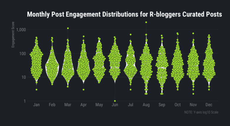 post engagement distribution