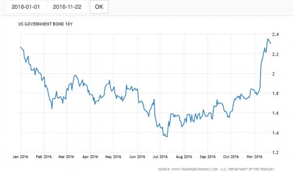 Yield 10 Tahun US