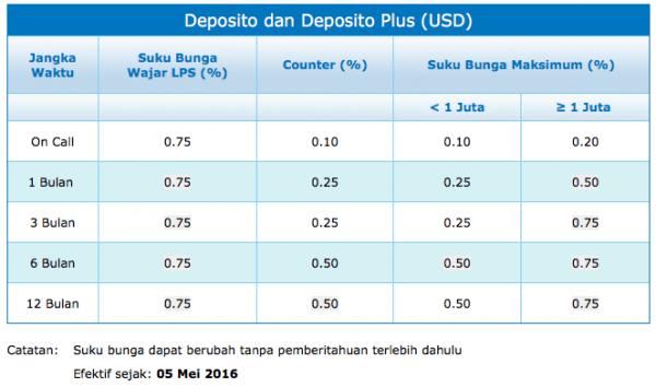 Bunga Deposito Dollar Bank Panin