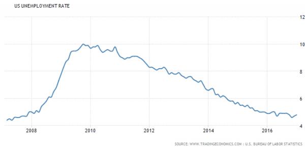 Tingkat Penggangguran