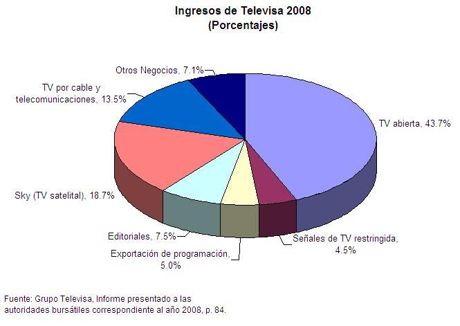 Ingresos Televisa 2008