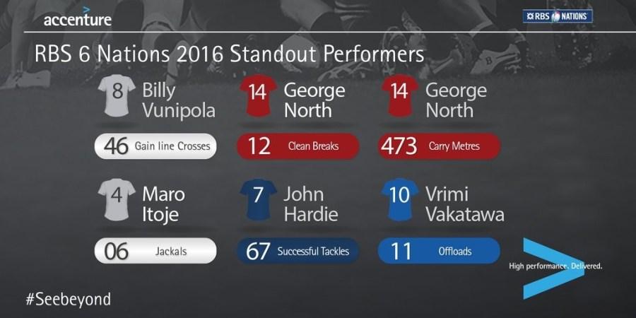 Top performers