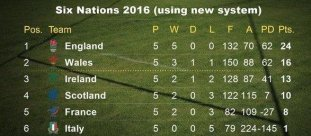 six-nations-bonus-points-table