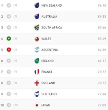 World-Rugby-Rankings-2015-11-02
