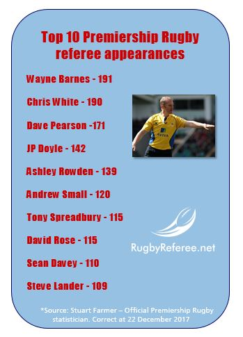 Top 10 referees in England's Premiership Rugby