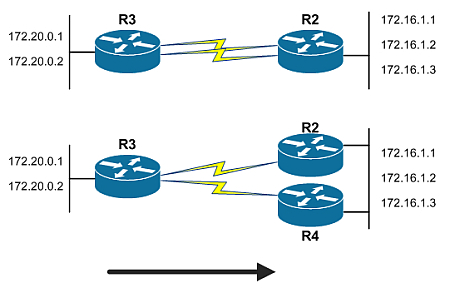 Load-balance-1router-2