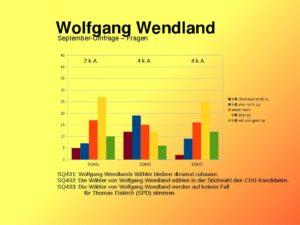 Anhänger von Wolfgang Wendland bei der Stichwahl