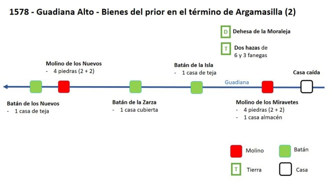 Apeo del Guadiana Alto en 1578: bienes del gran prior en Argamasilla de Alba