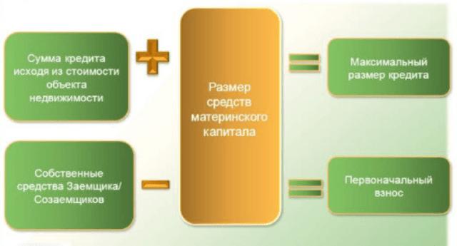 Ипотека под материнский капитал - документы для получения, банковские программы