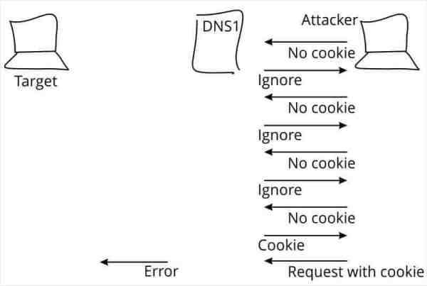 dns-cookies-02