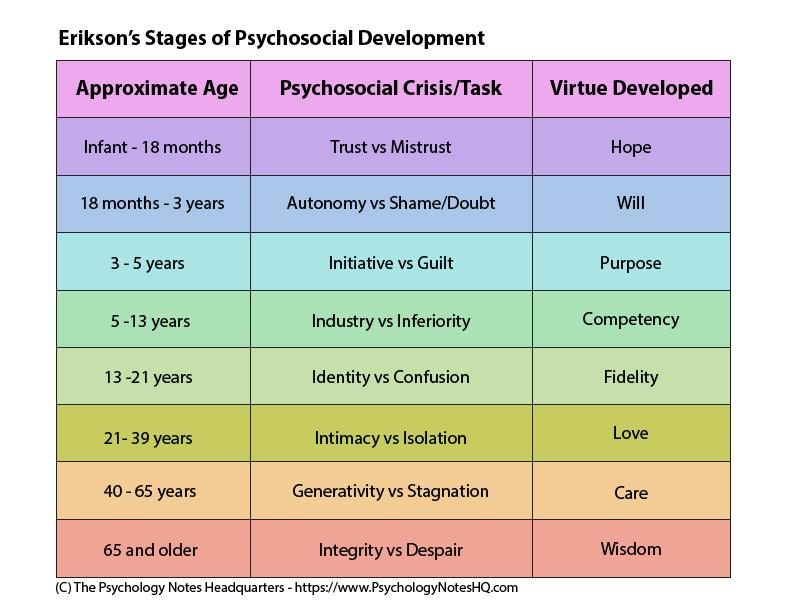Perkembangan Psikososial Erikson