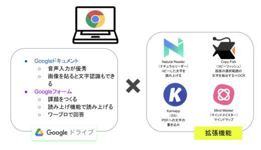 クロームブック(Chrome Book)を使いこなそう!