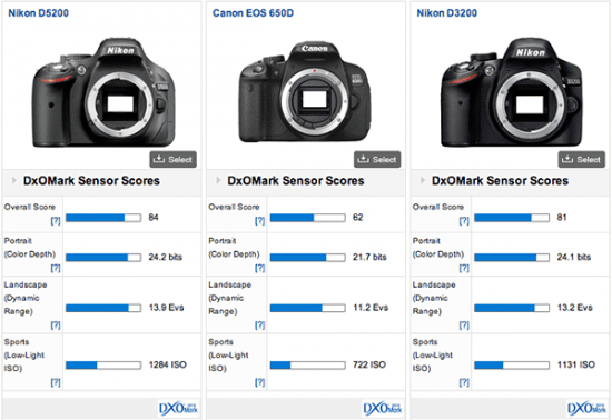 DxOMark Nikon D5200, Image Courtesy: Nikonrumors.com