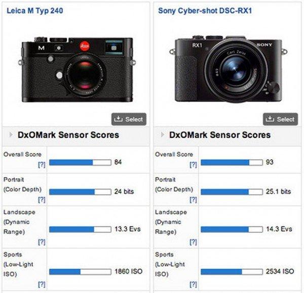 Perbandingan Kamera Sony RX1 Dan Leica M, Dua Kamera Bersensor Full Frame