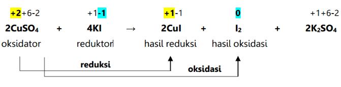 contoh reaksi redoks pada senyawa kimia